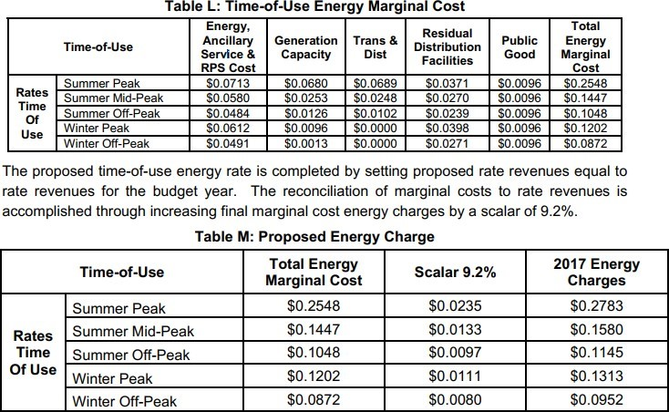 Table L: Time-of-Use Energy Marginal Cost