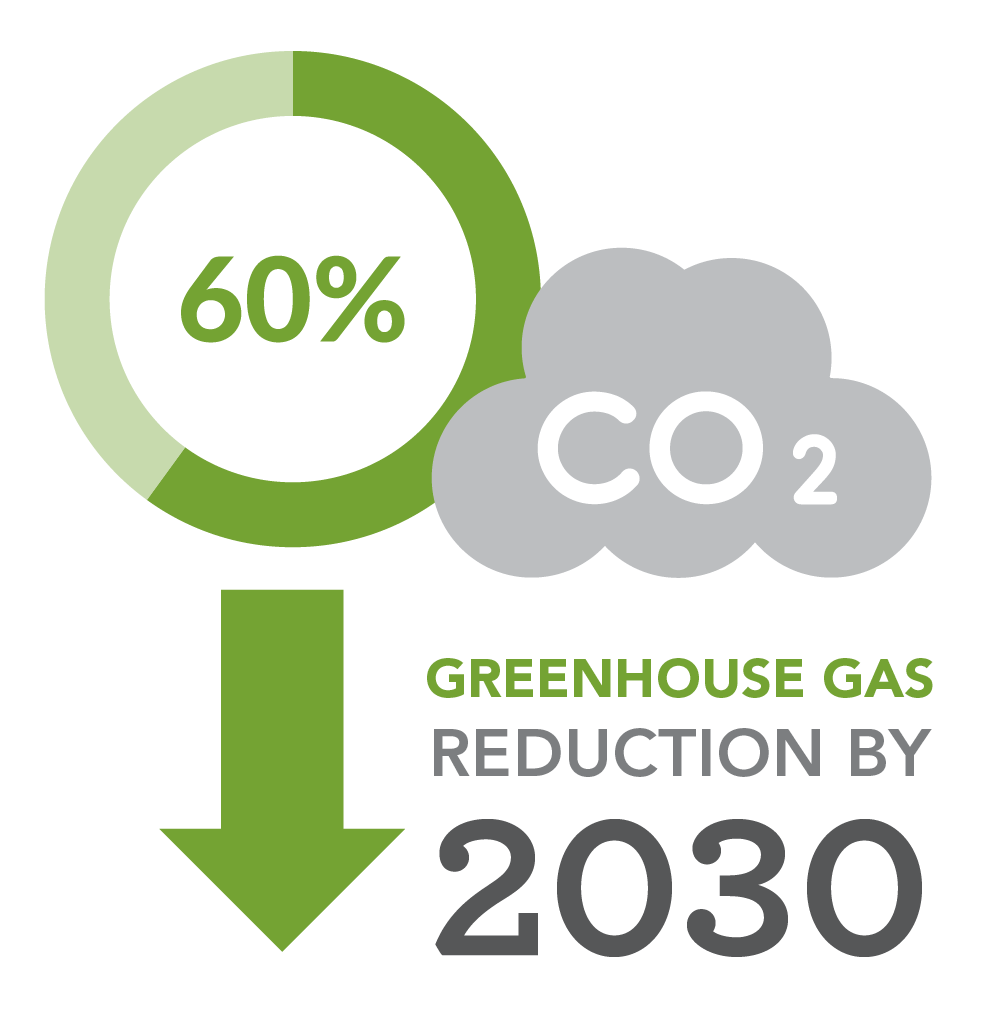 60% greenhouse gas reduction by 2030