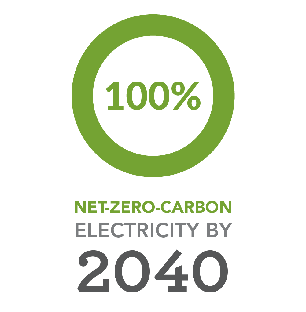 Net-zero-carbon electricity by 2040