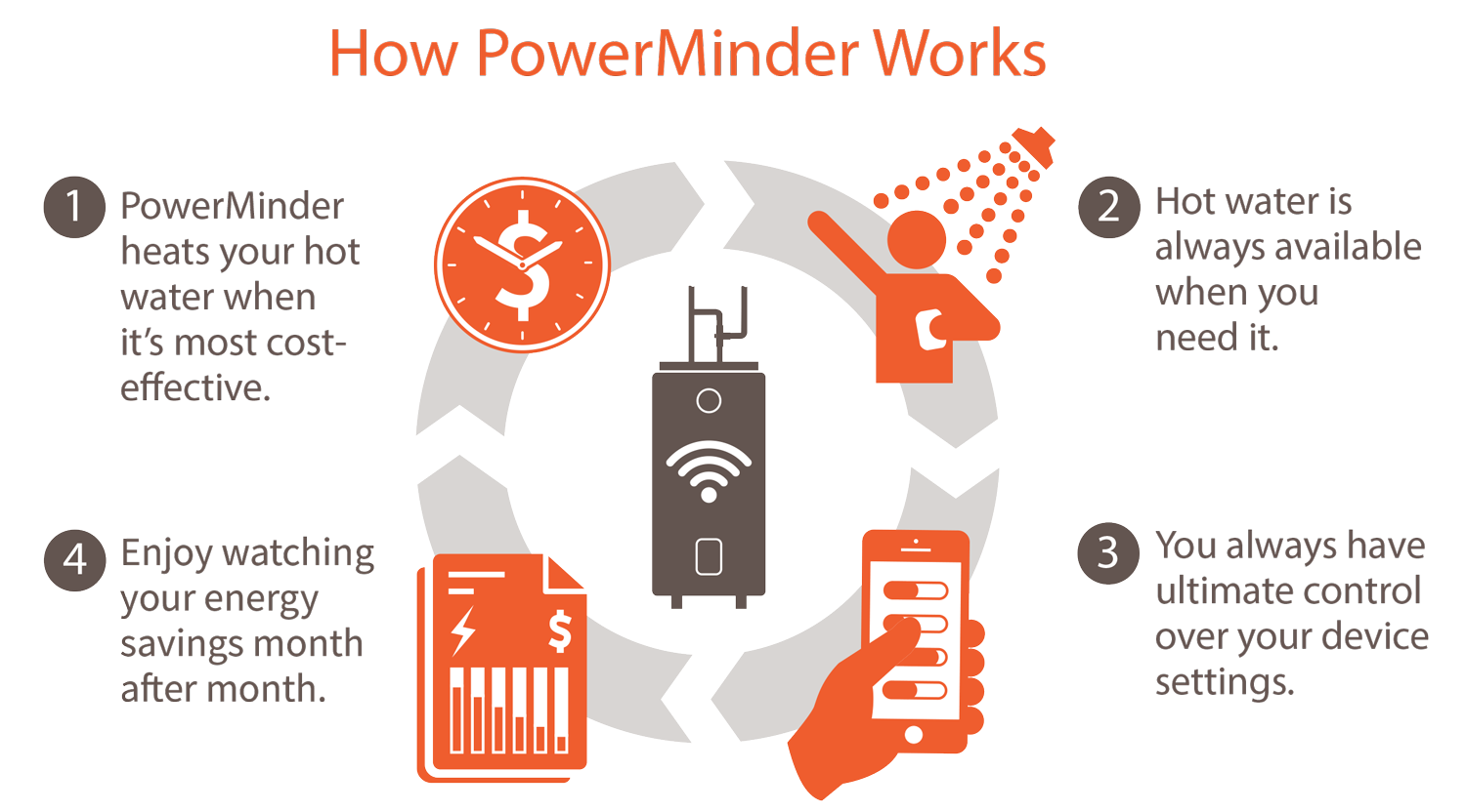 Infographic showing how PowerMinder works