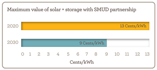 Maximum value of storage plus solar with SMUD parthership chart - 2020: 13 cents per kWh, 2030: 8 cents per kWh