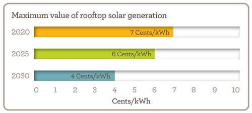 Maximum value of rooftop solar generation chart. Values: 2020 - 7 cents per kilowatt hour; 2025 - 6 cents per kilowatt hour; 2030 - 4 cents per kilowatt hour
