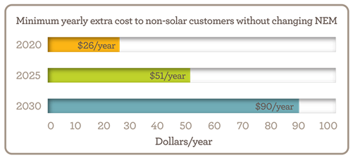 Minimum annual cost to non-solar customers if we do nothing chart. Values: 2020 - $27 per year; 2025 - $51 per year; 2030 - $88 per year