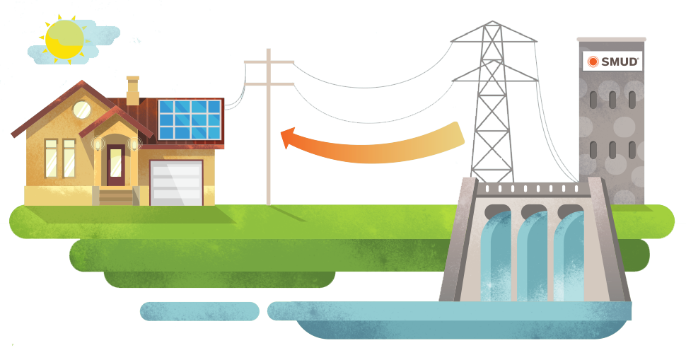 Power plant with an arrow pointing to a home, indicating that the home is using electricity from the power plant.