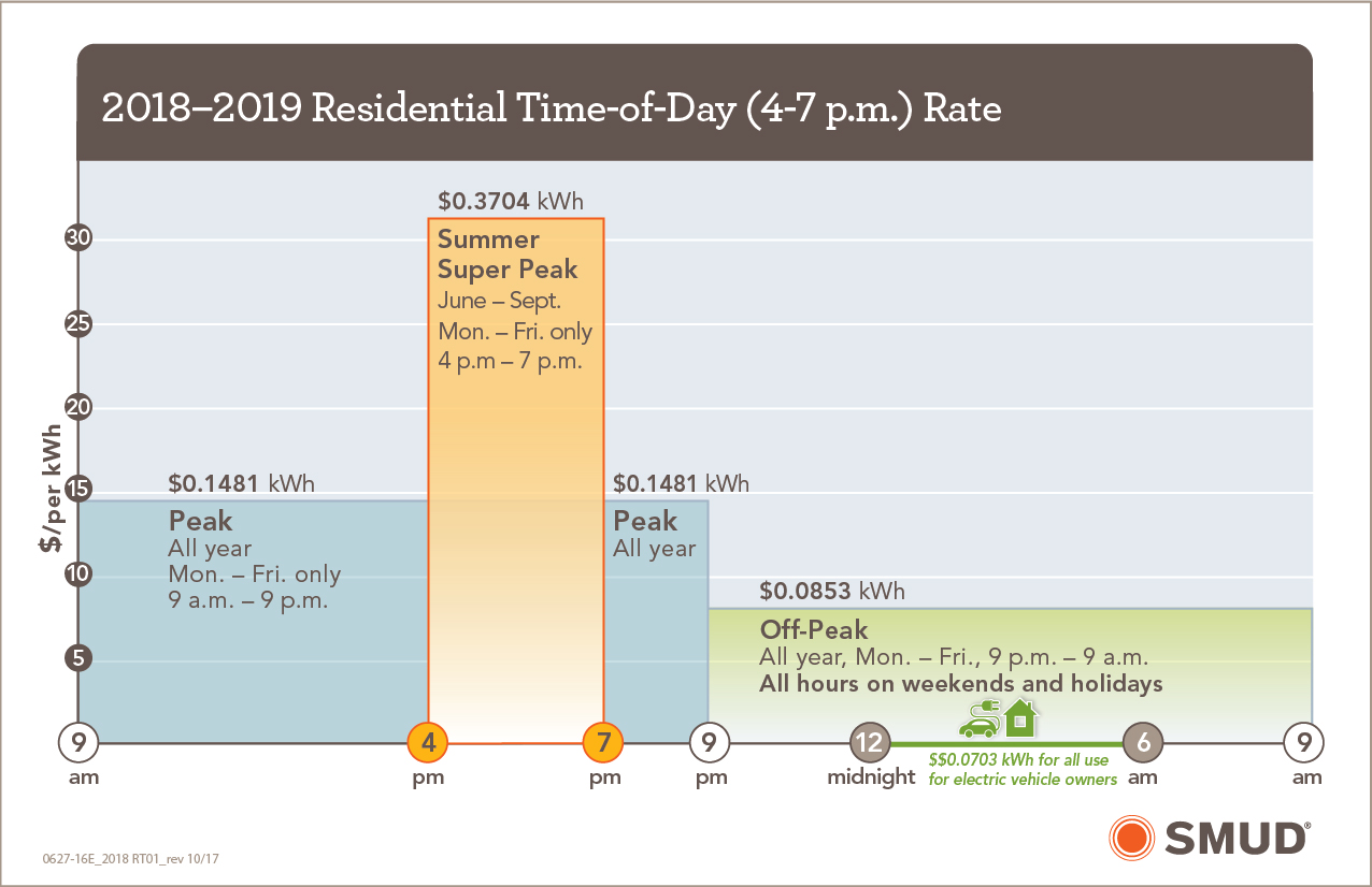 2018-2019 Residential Time-of-Day (4-7 p.m.) Rate chart