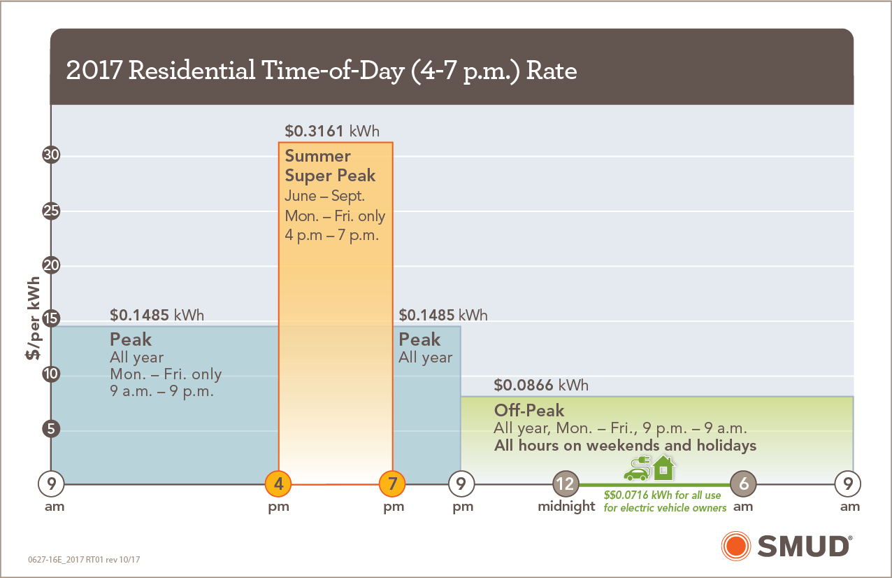 Time of Day rates chart