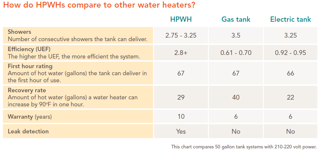 a chart displaying the comparison between different water heaters