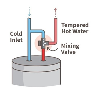 Illustration of a mixing valve