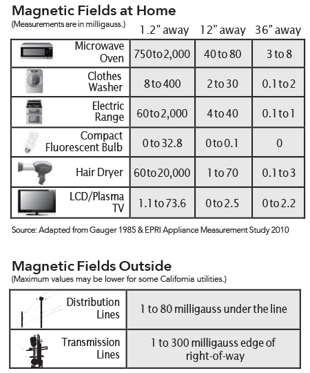 Electromagnetic fields in your home